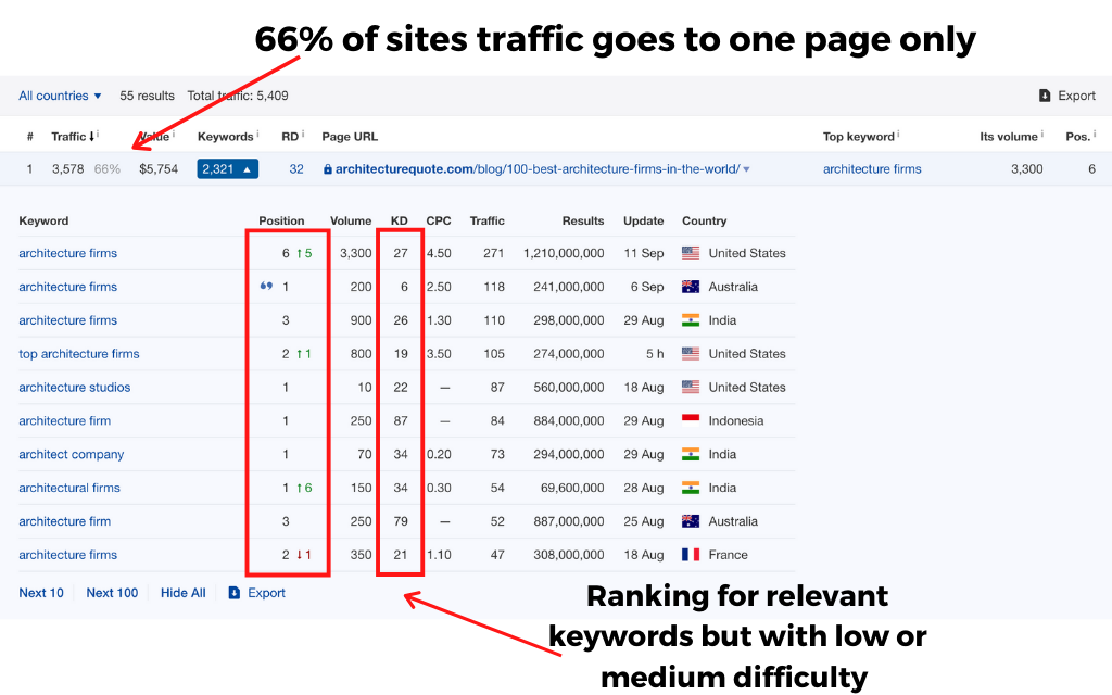 majority of traffic go to one content
