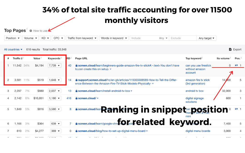 34% sites traffic goes to one article