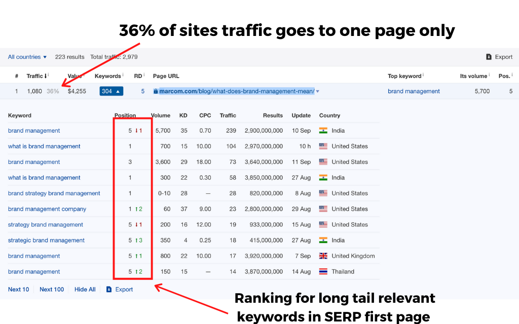 36% sites traffic go to one page one content