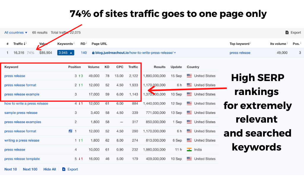 74% of sites content traffic goes to on post