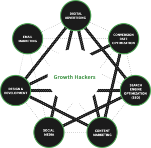 growth hack diagram