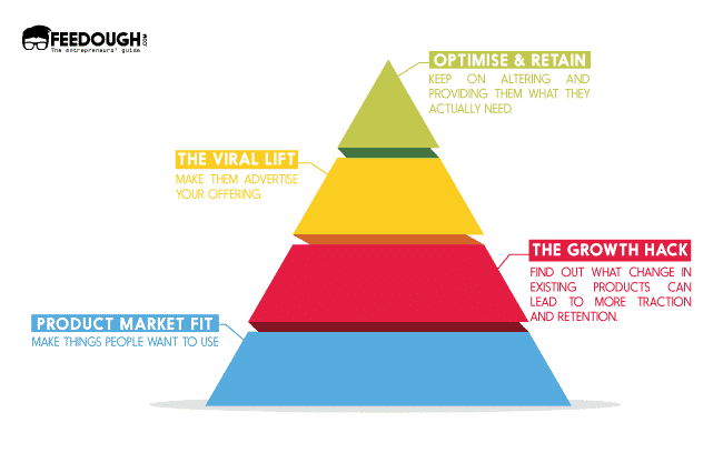 phases of growth hacking pyramid