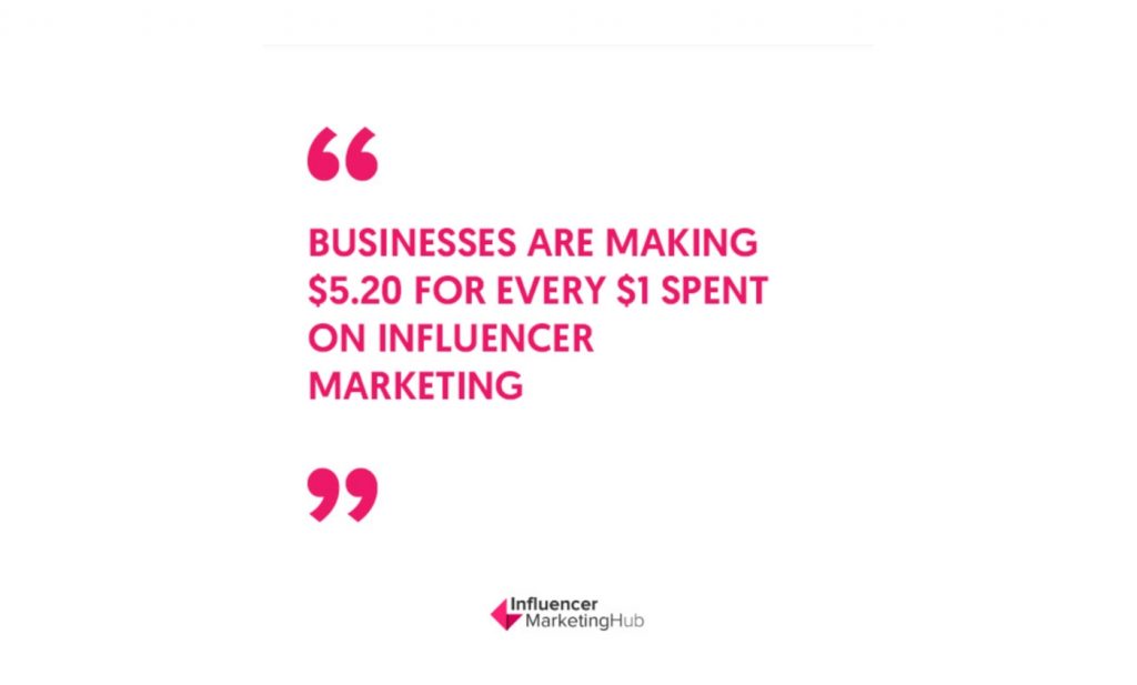 Businesses make 5.20 USD for every 1 USD spent on influencer marketing