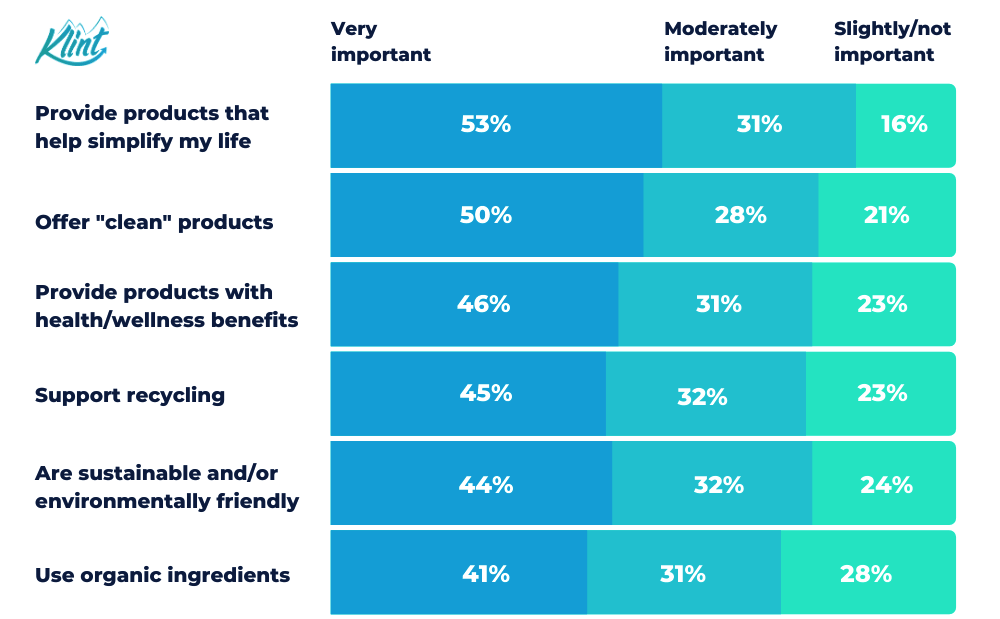 Consumers' sustainable marketing expectations.