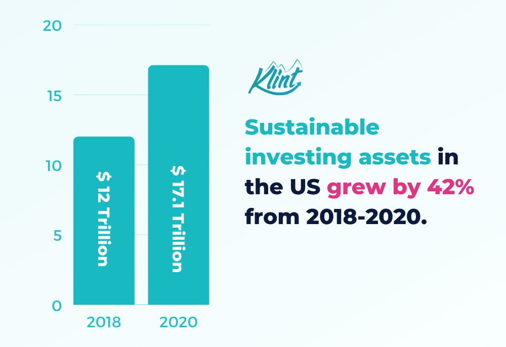 Sustainable investing assets in the US grew by 42% from 2018-2020.