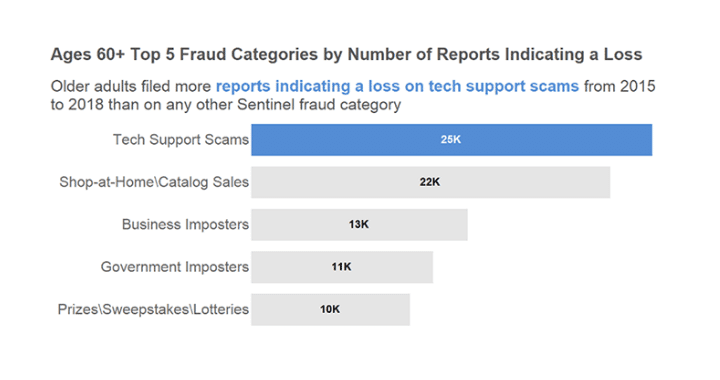 fraud categories by number of reports