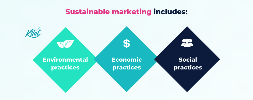 Sustainable marketing includes environmental, economic and social practices.