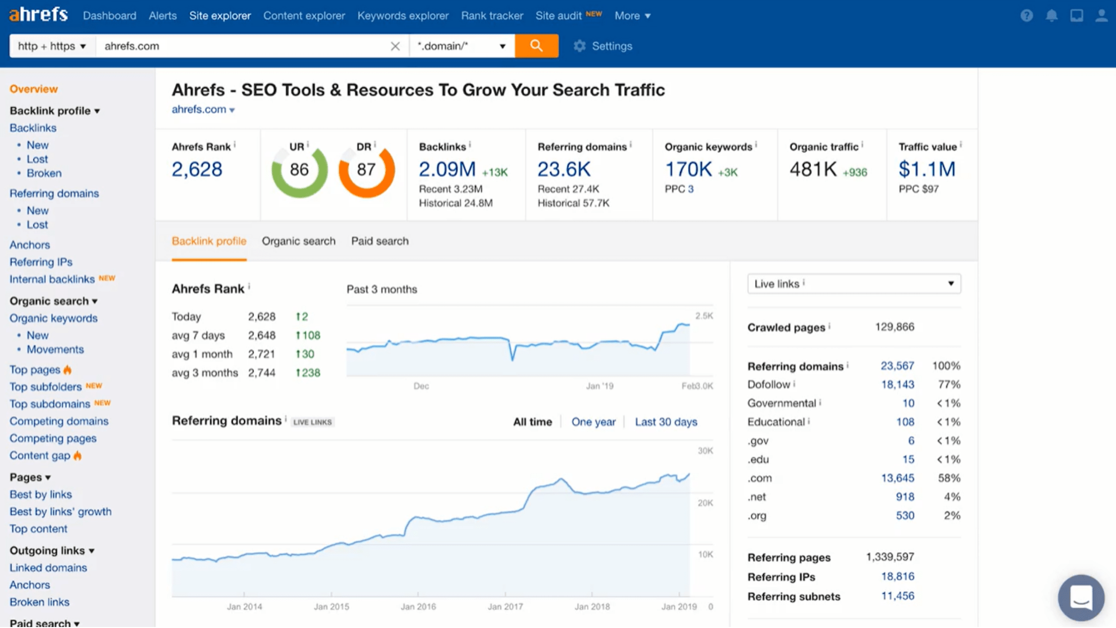 ahrefs competitor insights