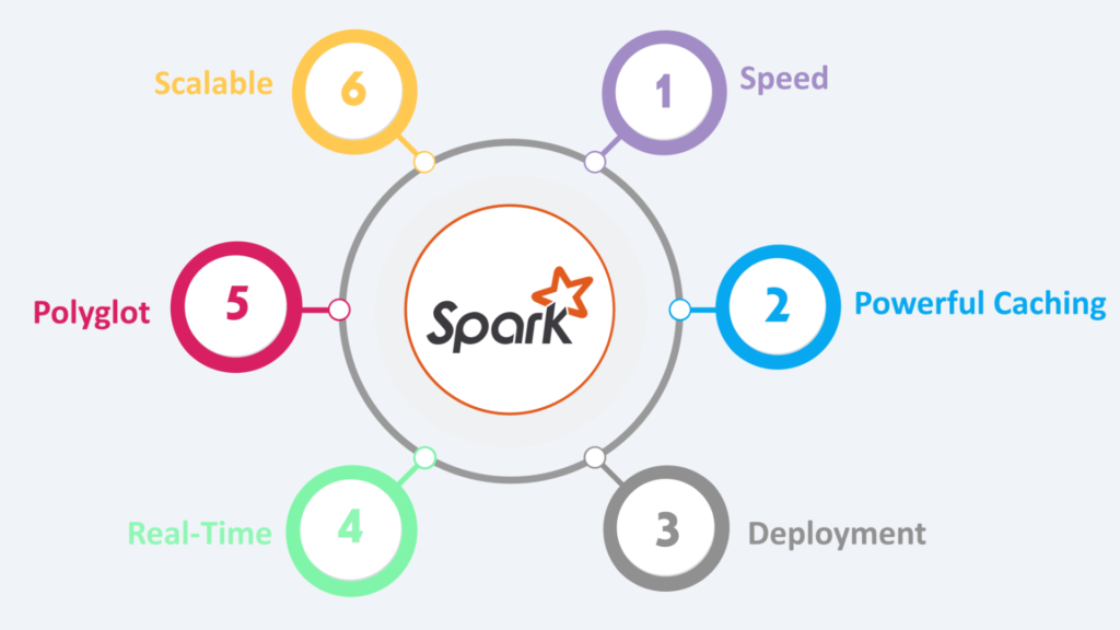 Illustration of the features of apache spark to show what the platform is able to do