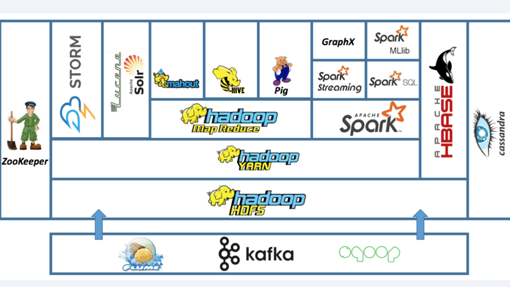 An illustration showing what Apache Hadoop is able to do