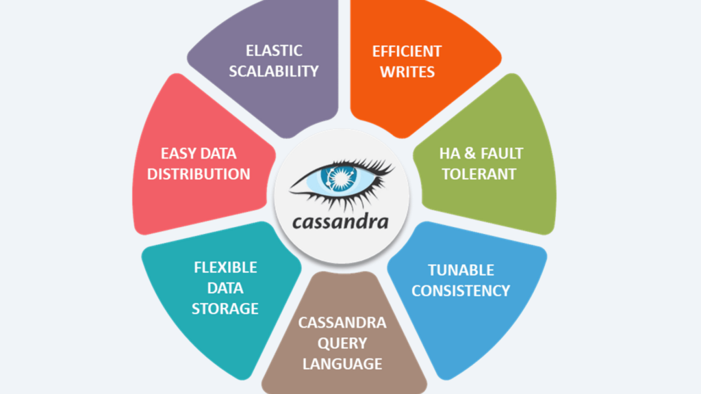 An image of Cassandra's features showing what the platform is capable to do