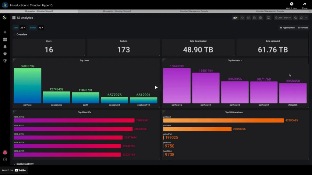 A photo of Cloudian's dashboard showing different analytics