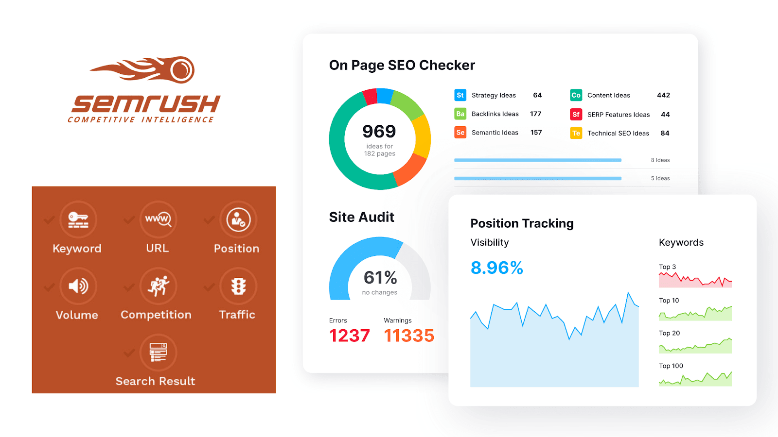 Competitor analysis with Semrush