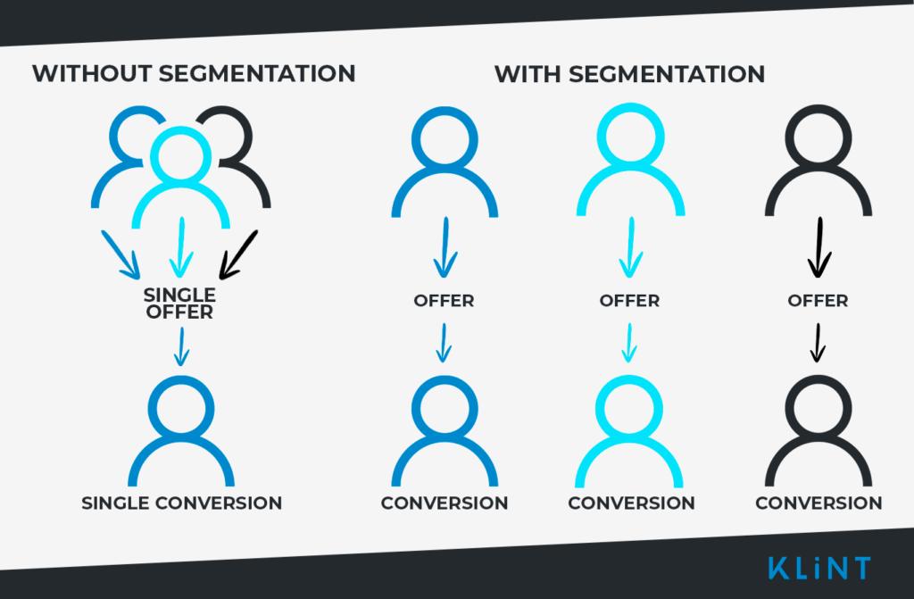 without segmentation, with segmentation