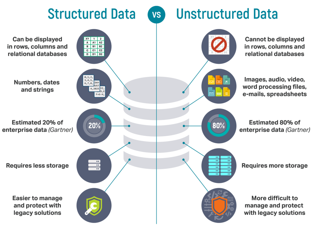 Comparison of Structured Data vs Unstructured Data in a photo explained.