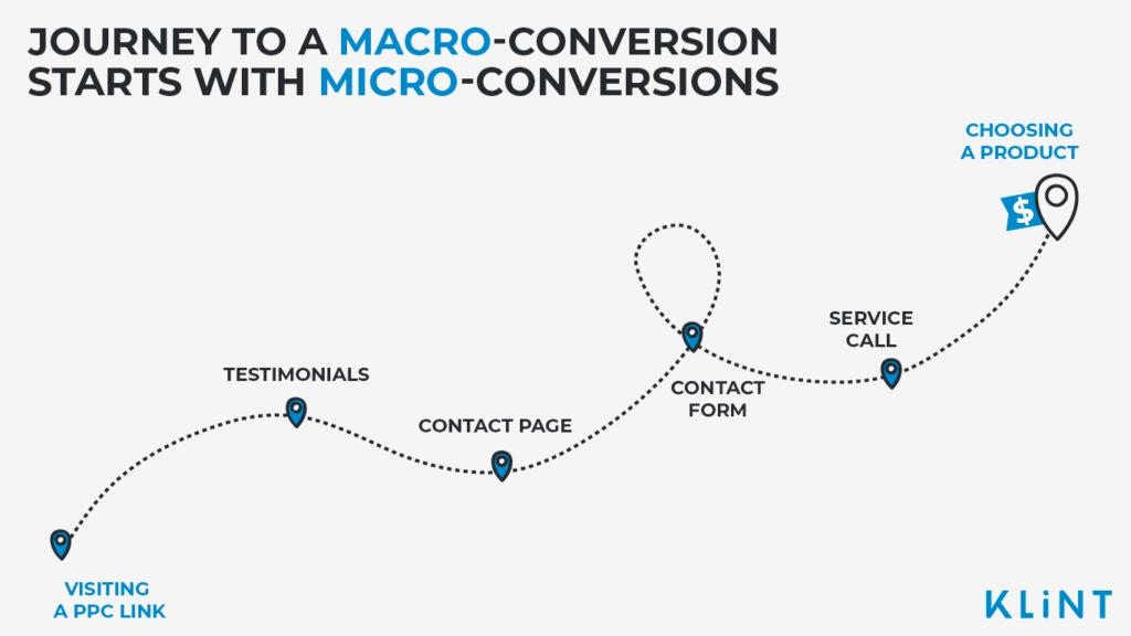 micro-conversion to macro-conversion