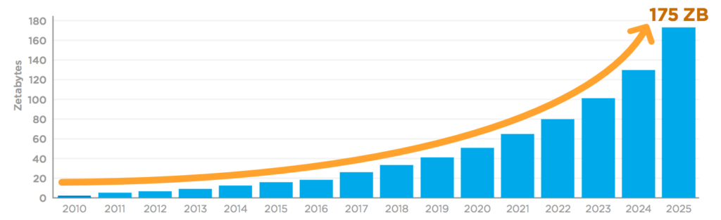Data growth forecast on a graph from 2010 to 2025