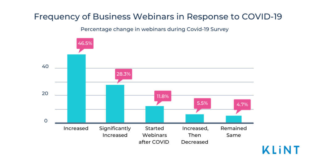 bar chart representing frequency of webinars. Text overlaid in blue.