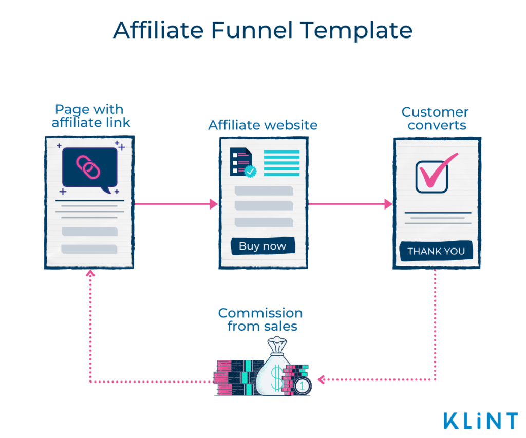 Infographic of an Affiliate Funnel Template with four circular stages: Page with Affiliate link, Affiliate website, Customer converts, Commission from sales.