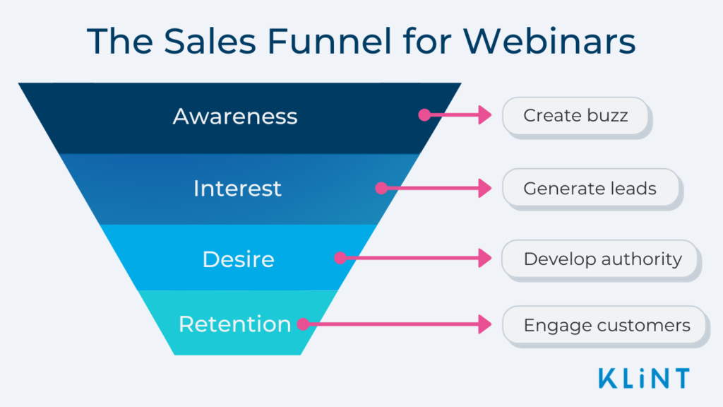 Image displays the sales funnel and how it relates to webinars. Text overlaid in white and blue