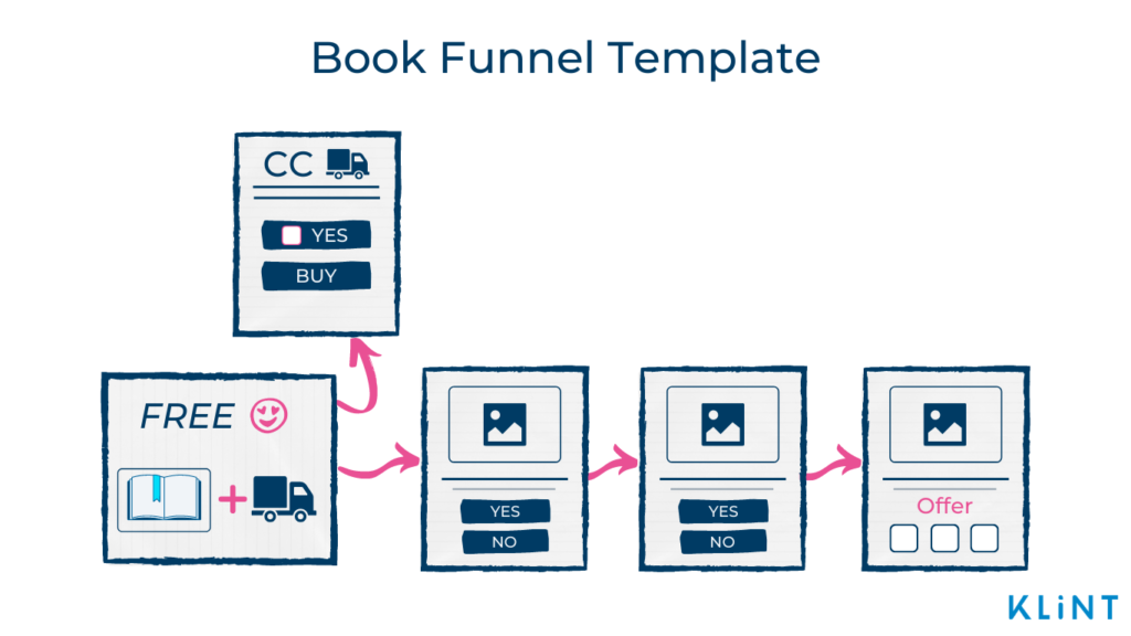 Infographic of a Book Funnel Template with four main and one optional stage.