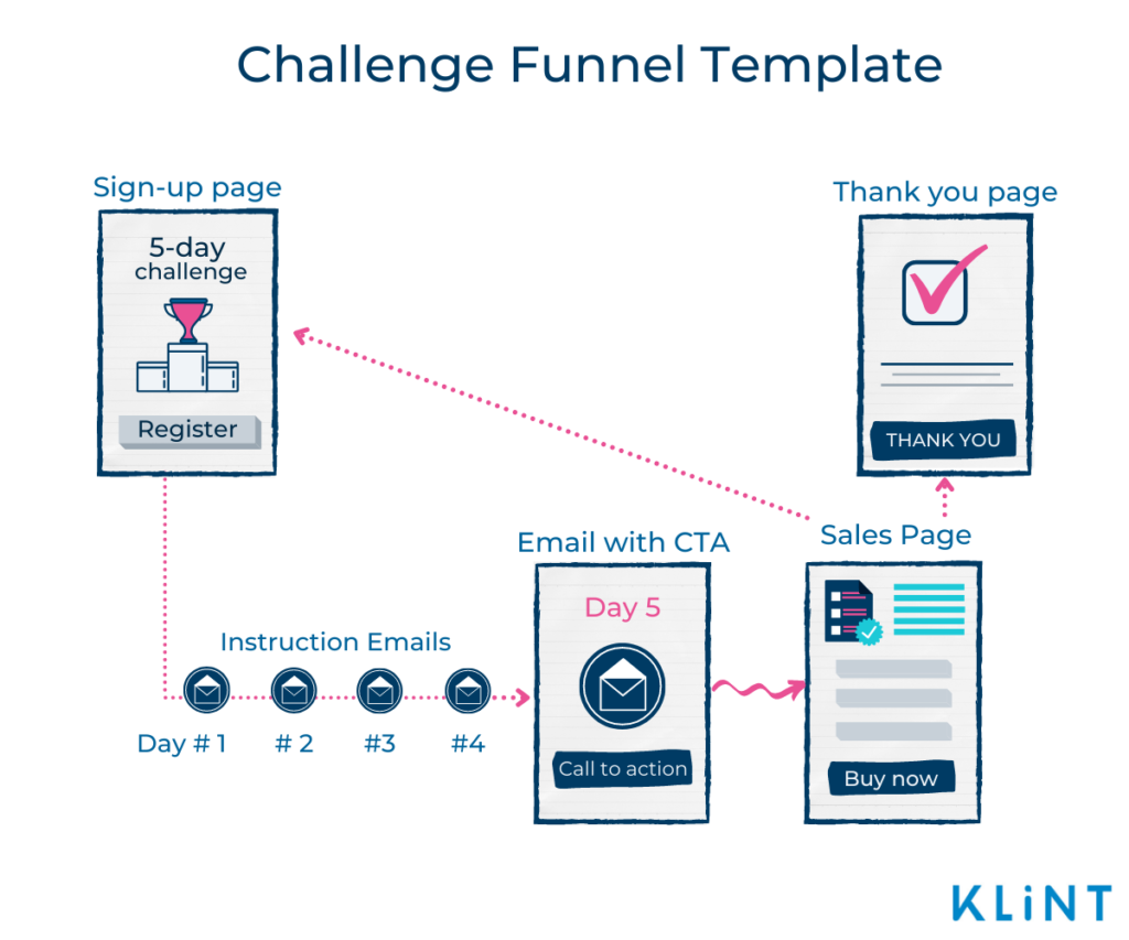 Infographic of a Challenge Funnel Template consisting of 5 stages: Sign-up page, Instruction emails, Email with CTA, Sales page, and Thank you page.