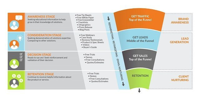 Infographic of a Coaching and Consulting Funnel consisting of four stages.
