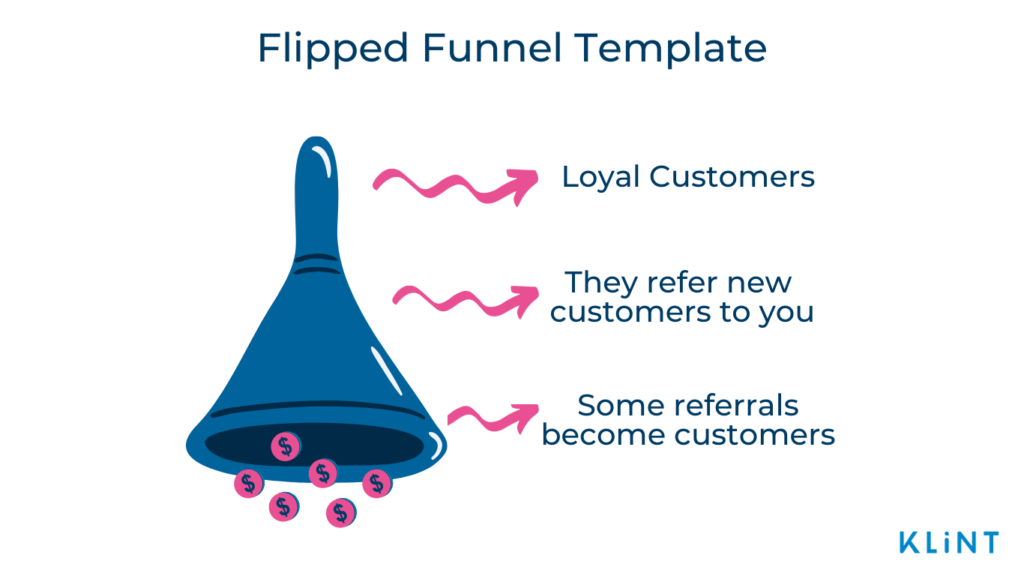 Infographic of a Flipped Funnel Template showing a flipped funnel in pink and blue with dollar coins coming out of it.