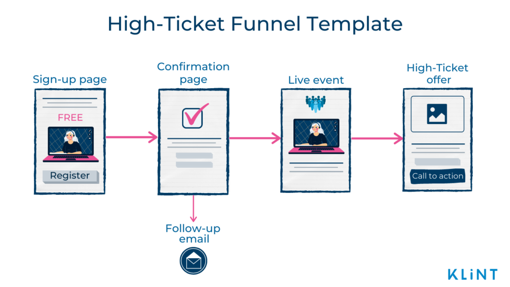 Infographic of a High-Ticket Funnel Template consisting of five stages: Sign-up page, Confirmation page, Follow-up email, Live event, and High-Ticket offer.