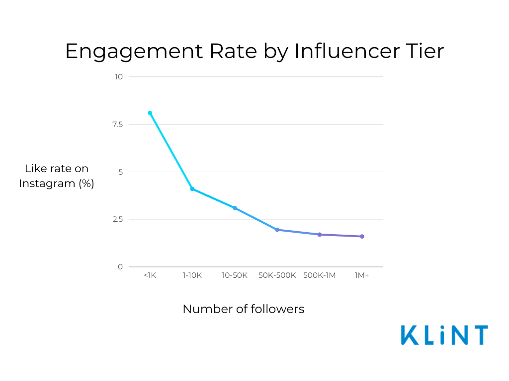 infographic showing decreasing engagement rate with increasing number of followers an influencer has
