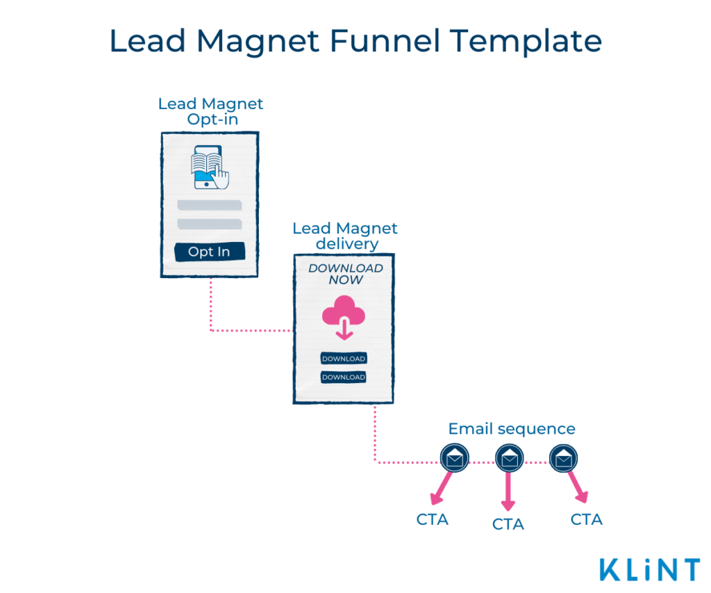 Infographic of a Lead Magnet Funnel Template consisting of three stages: Lead Magnet Opt-in, Lead Magnet delivery, and Email sequence.