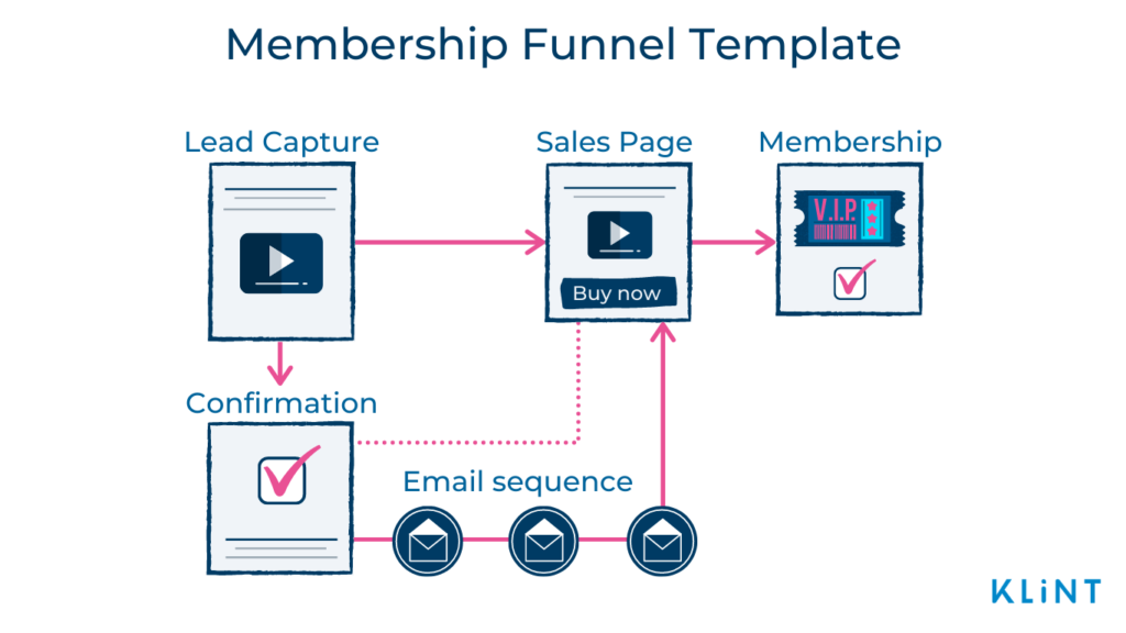 Infographic of a Membership Funnel Template with 5 steps: Lead Capture, Confirmation, Email sequence, Sales Page, and Membership.