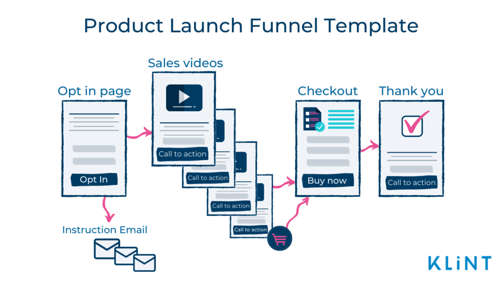 Infographic of a Product Launch Funnel Template consisting of 5 steps: Opt in page, Instruction email, Sales videos, Checkout, Thank you.