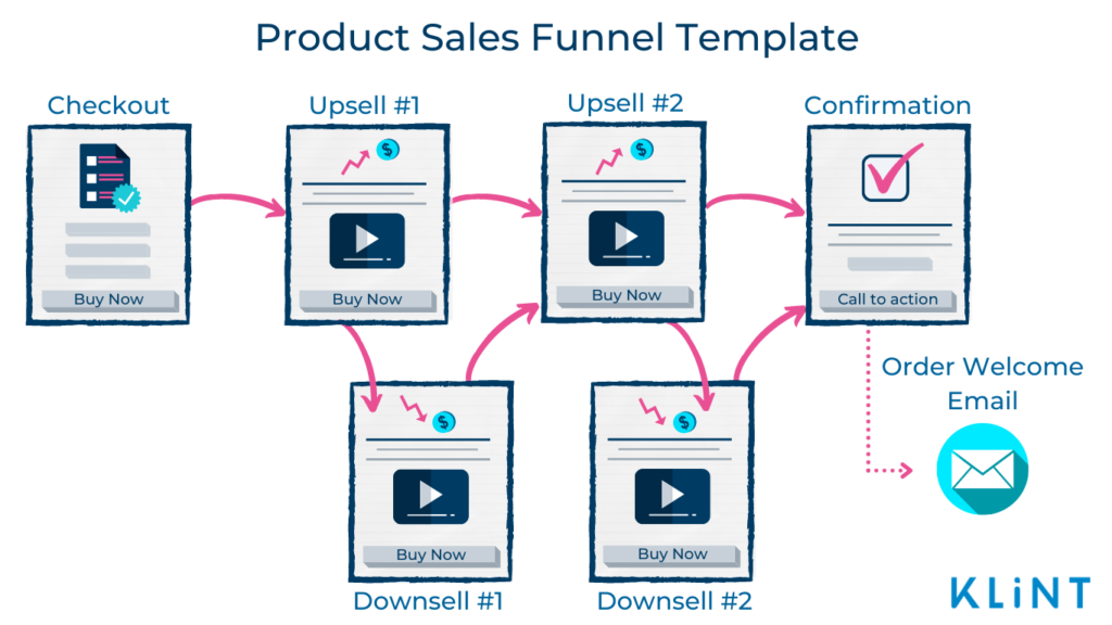 Infographic of a Product Sales Funnel Template Consisting of 6 stages: Checkout, Upsell #1, Downsell #1, Upsell #2, Downsell #2 and Donfirmation.