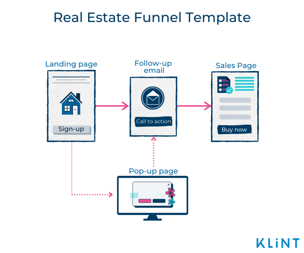 Infographic of a Real Estate Funnel Template with three main stages Landing page, Follow-up email, Sales page, and one optional stage: Pop-up page.