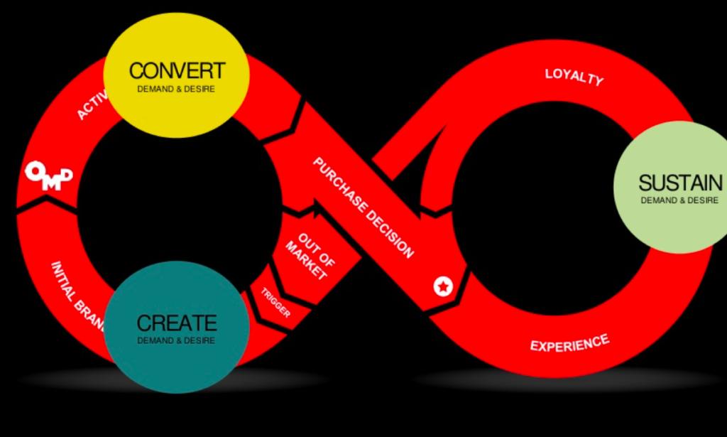 inforgraphic of the customer journey