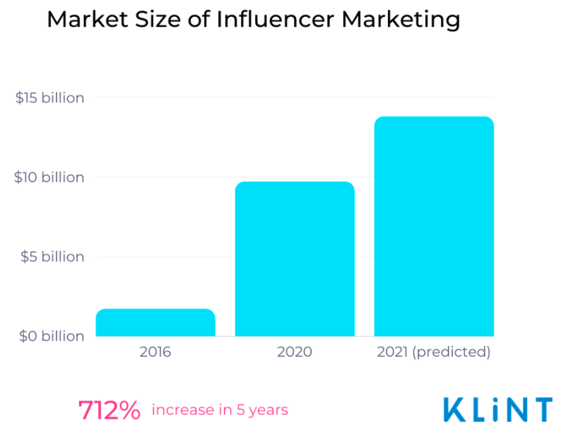 bar graph showing the growth in the market size of influencer marketing 2016-2021