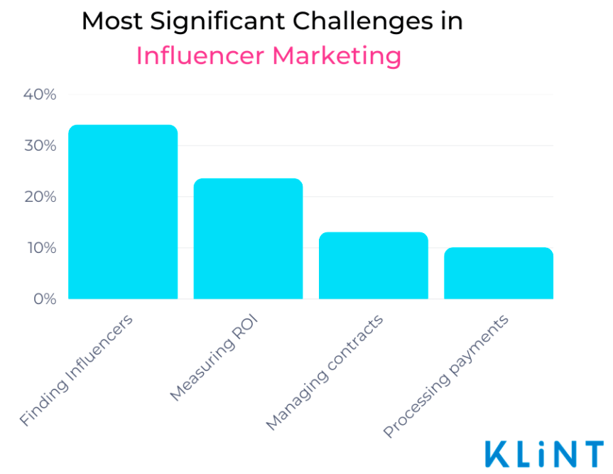 bar chart displaying the challenges of working with influencers