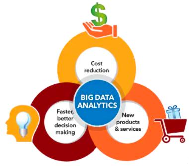 infographic of the benefits of big data analytics