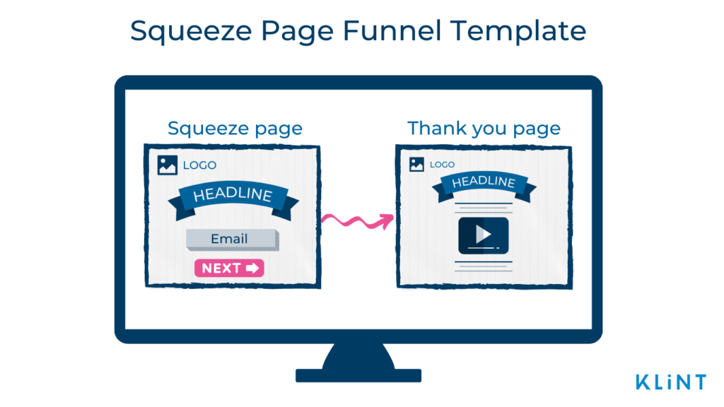 Infographic of a Squeeze Page Funnel Template. A monitor screen consisting displaying two pop-ups.