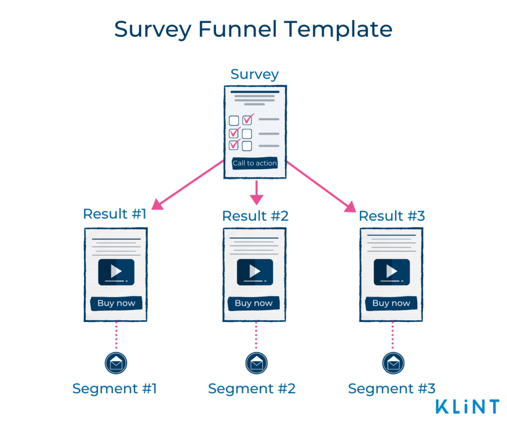 Infographic of a Survey Funnel Template consisting of 4 stages: Survey, Result #1 with Segment#1, Result #2 with Segment #2, and Result #3 with Segment #3.