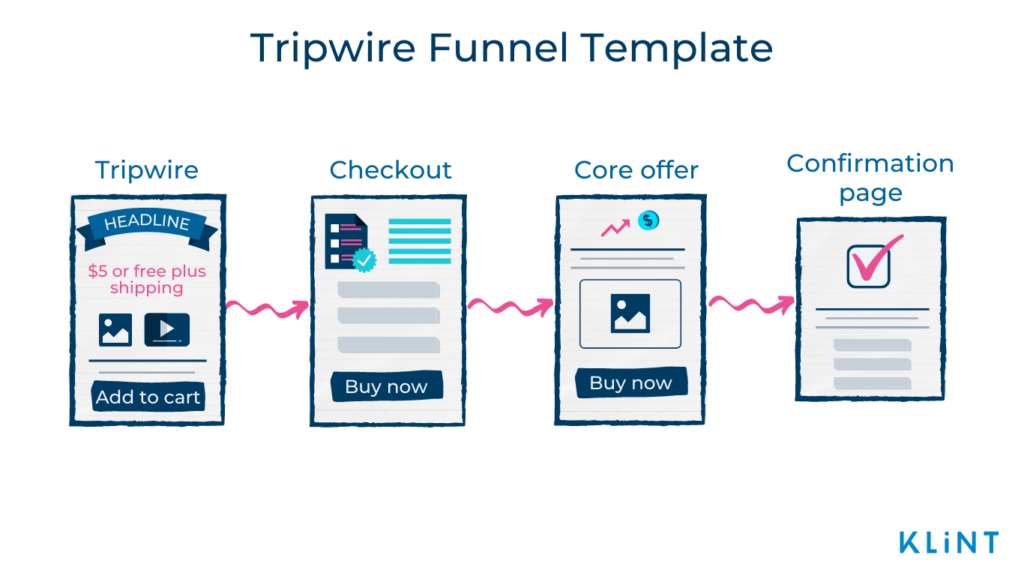 Infographic of a Tripwire Funnel Template with four steps: Tripwire, Checkout, Core offer, and Confirmation page.