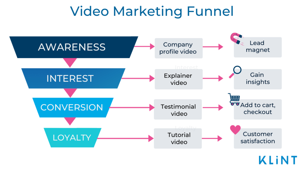 Infographic of a Video Marketing Funnel with a funnel consisting of four stages.