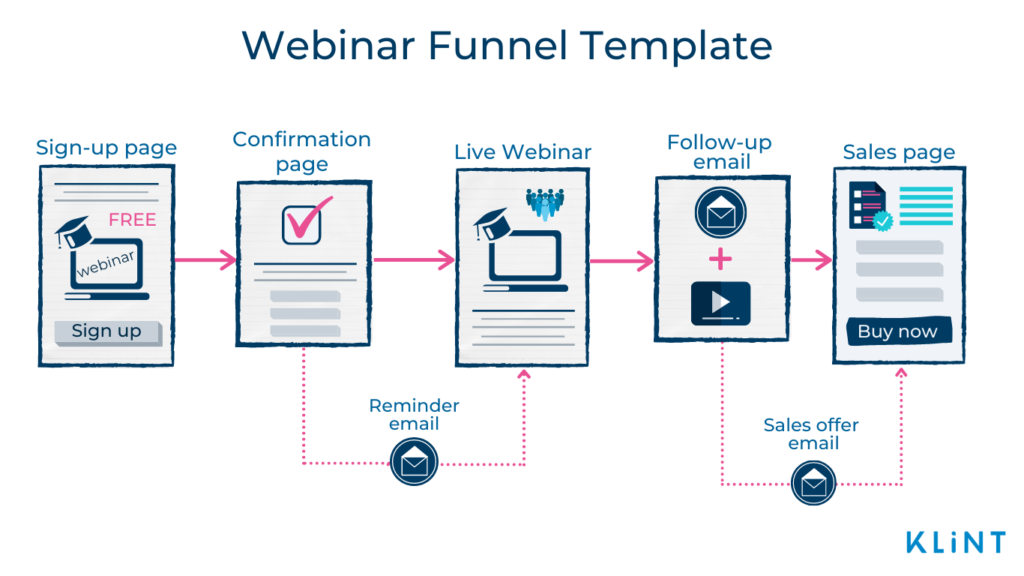 Infographic of a Webinar Funnel Template consisting. of5 main stages: Sign-up page, Confirmation page, Live webinar, Follow-up email, and Sales page.