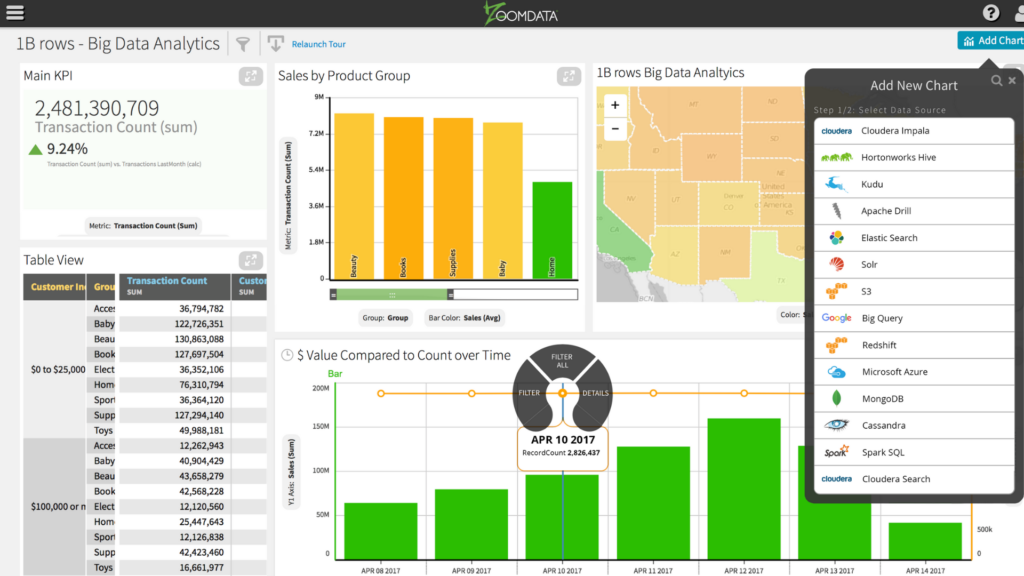 A picture showing the dashboard of zoomdata's