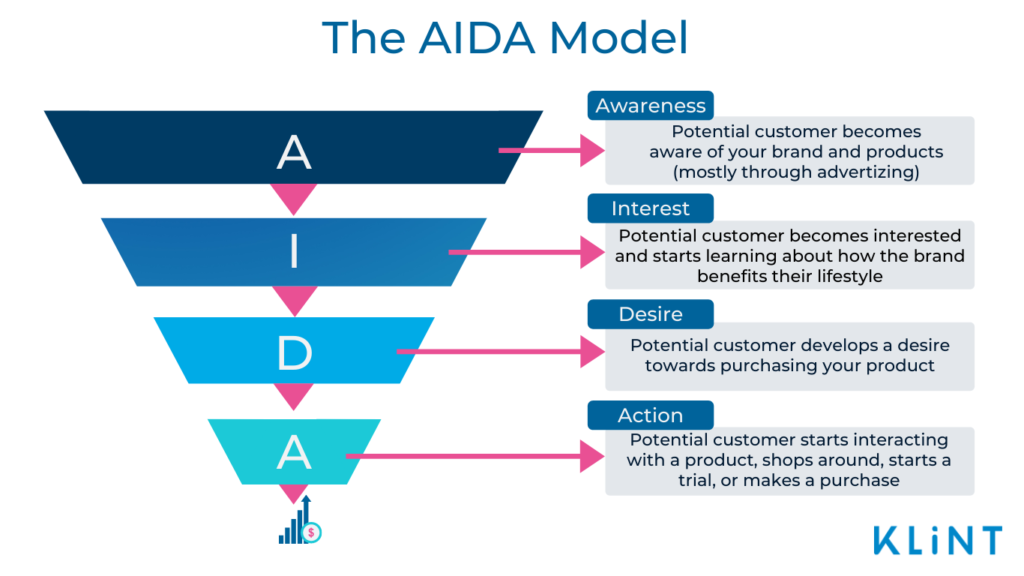 Infographic of the AIDA sales funnel model. AIDA stands for Awareness, Interest, Desire, and Action.