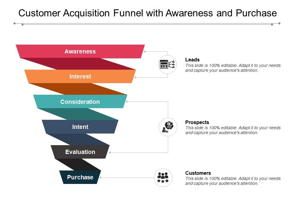 Infographic of a Customer Acquisition Funnel with Awareness and Purchase.