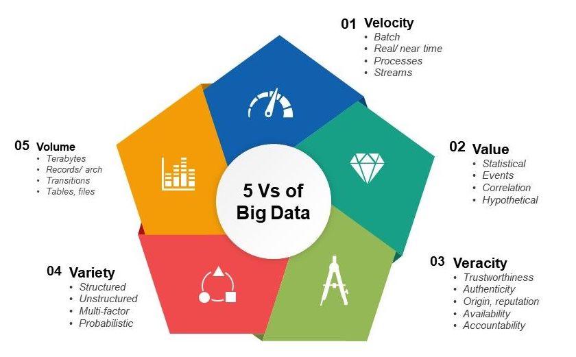 infographic explaining the 5 V's of big data
