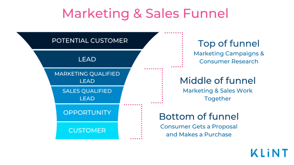 Infographic of Marketing and Sales Funnel split into six section. From top to bottom each two sections stand for: Top, Middle, and Bottom of funnel.