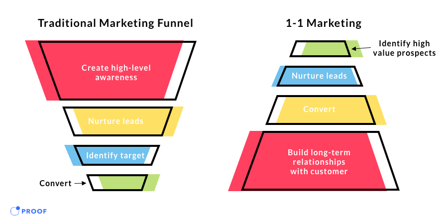 Infographic of two funnels: Traditional Marketing Funnel (from wide to narrow) and Flipped Funnel (from narrow to wide).